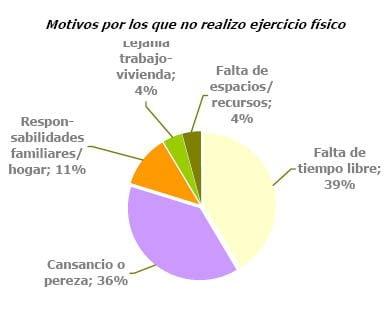 Únicamente uno de cada diez españoles realiza actividad física a diario