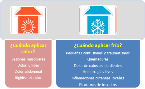 Frío y calor para el dolor 'PiC Solution'