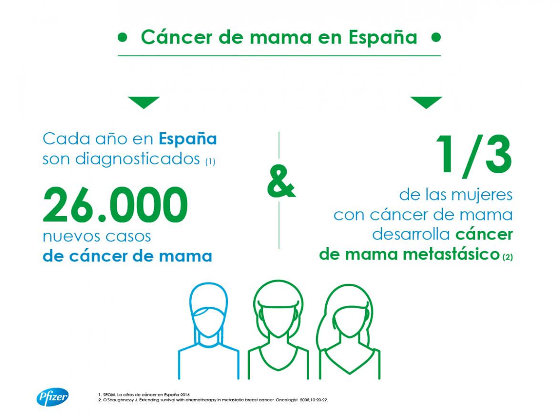Un tercio de los tumores de mama son metastásicos