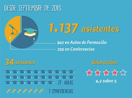Las actividades formativas de Anefp superan los 1.000 participantes