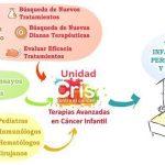 Terapias Avanzadas en Cáncer Infantil