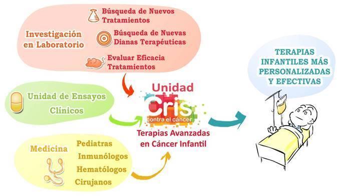 Se buscan apoyos para crear la Unidad de Terapias Avanzadas en Cáncer Infantil
