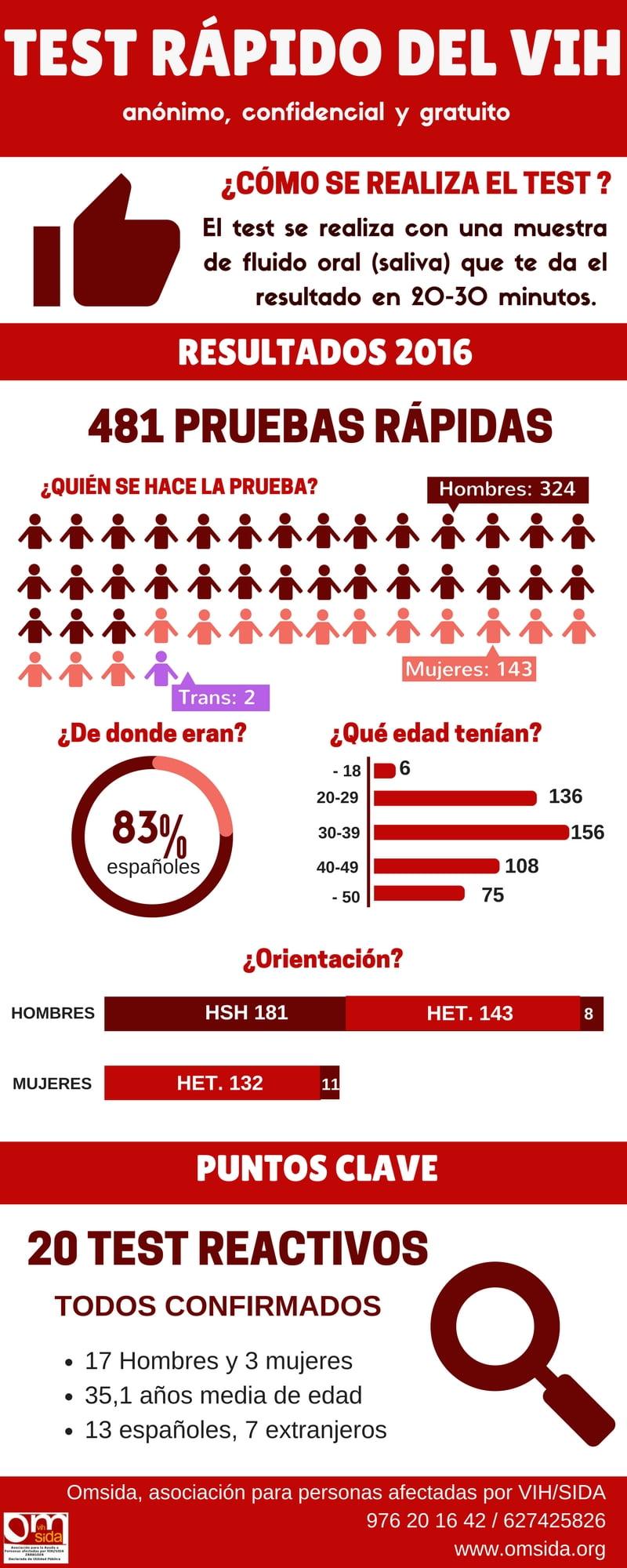 En Aragón casi el 40% de los nuevos casos de VIH acceden tarde al tratamiento por el retraso en hacerse la prueba