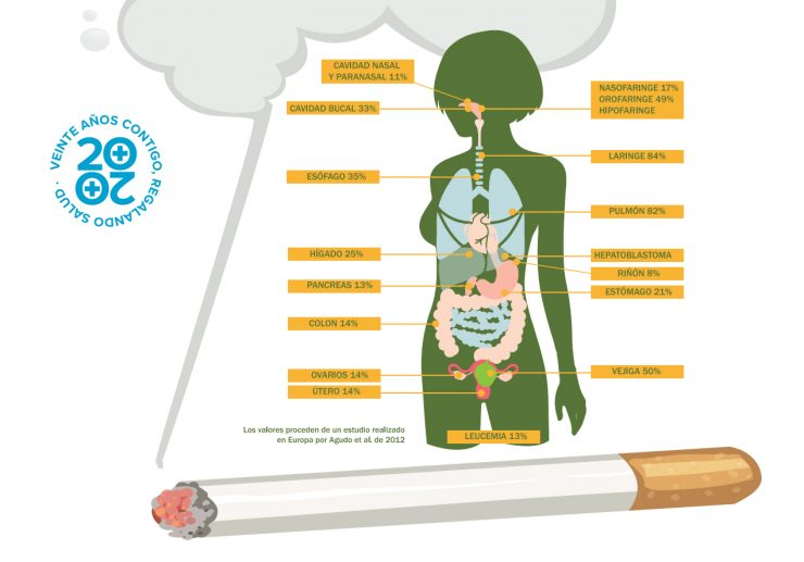 fumador cáncer