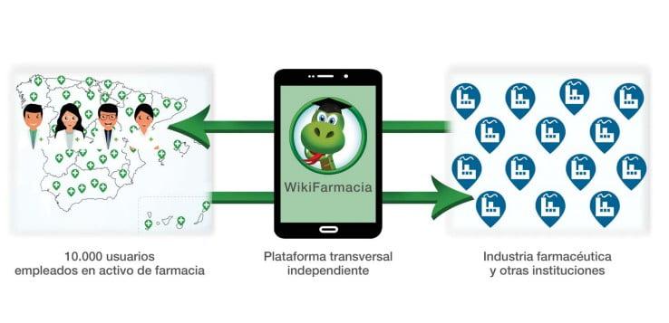 WikiFarmacia, una nueva forma de comunicación con los empleados de oficina de farmacia