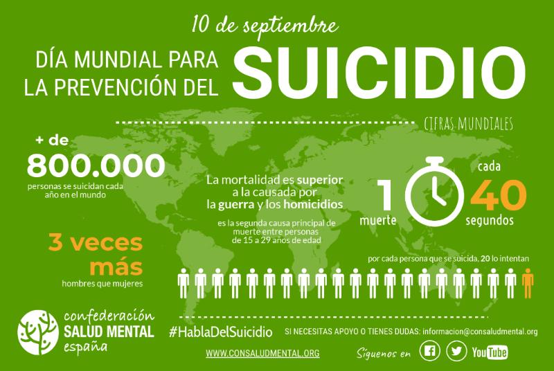 En España se suicidan 10 personas al día