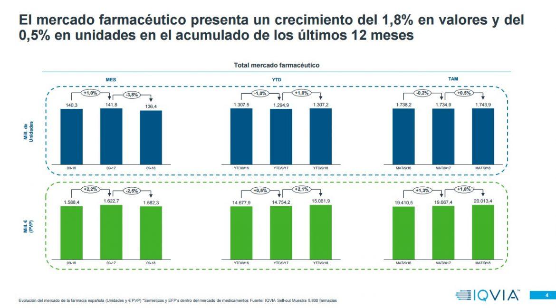 El mercado farmacéutico crece un 1,8% en valores y del 0,5% en unidades en el acumulado de los últimos 12 meses