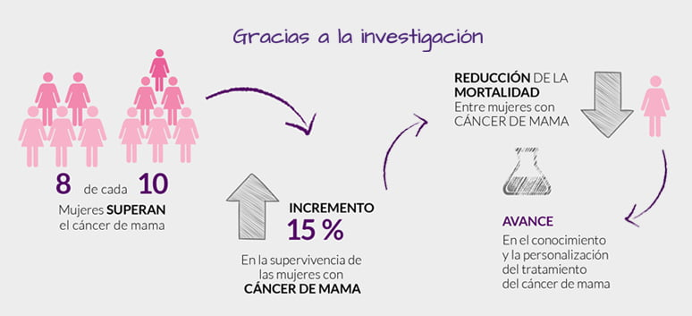 Campaña para fomentar la participación de mujeres con cáncer de mama en ensayos clínicos