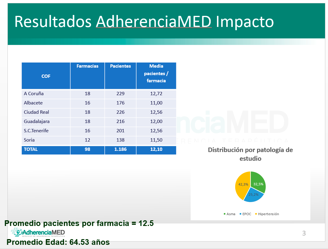 AdherenciaMED confirma una importante mejora en adherencia gracias a la farmacia