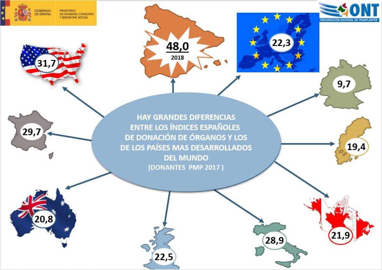 España, de nuevo líder mundial en donación y trasplantes