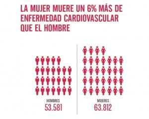 Infografía mortalidad cardiovascular mujer