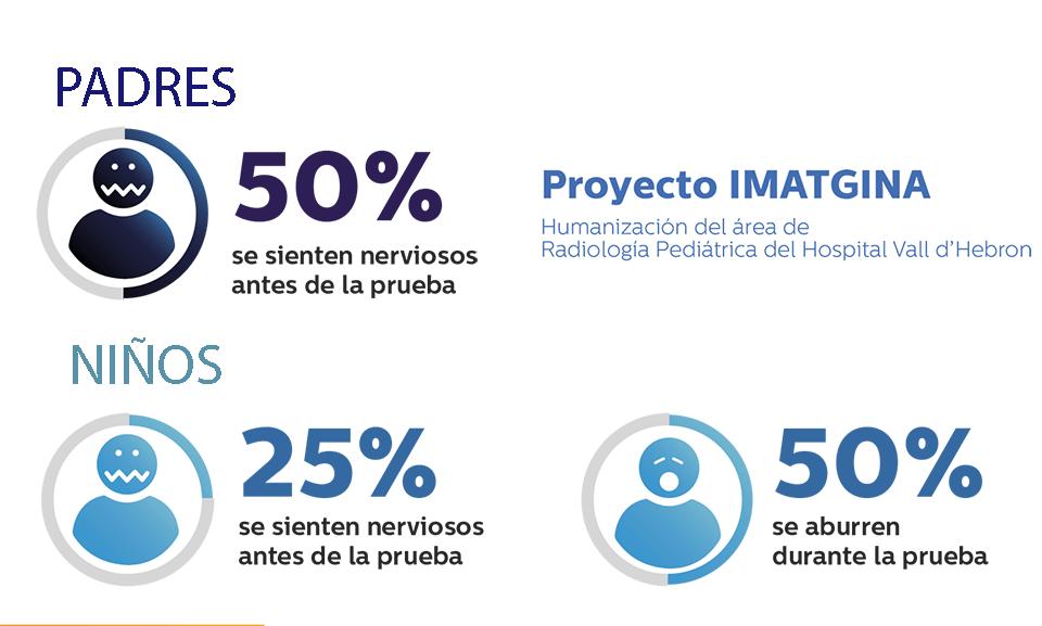 Imatgina, un proyecto que humaniza la Radiología Pediátrica
