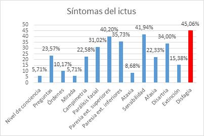 sintomas-ictus