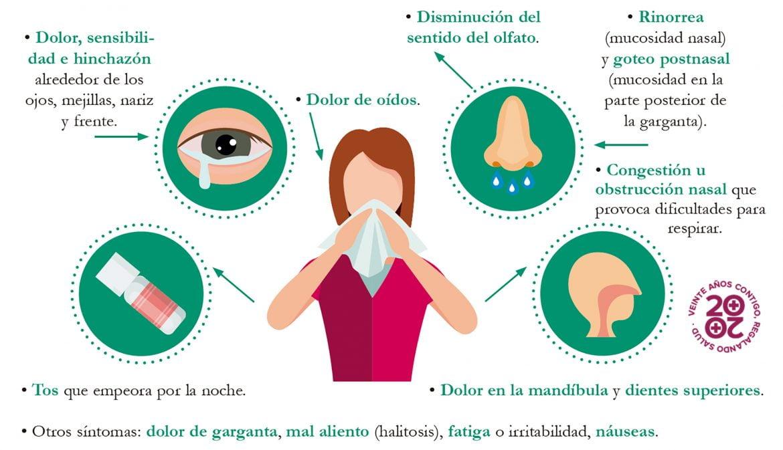 Sinusitis. Problemas de drenaje