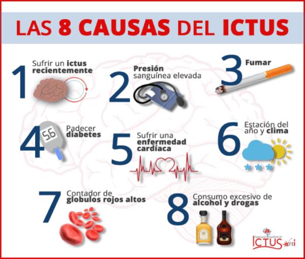 Ictus: 8 factores de riesgo