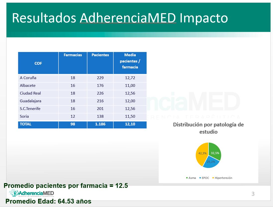 AdherenciaMED confirma una importante mejora en adherencia gracias a la farmacia