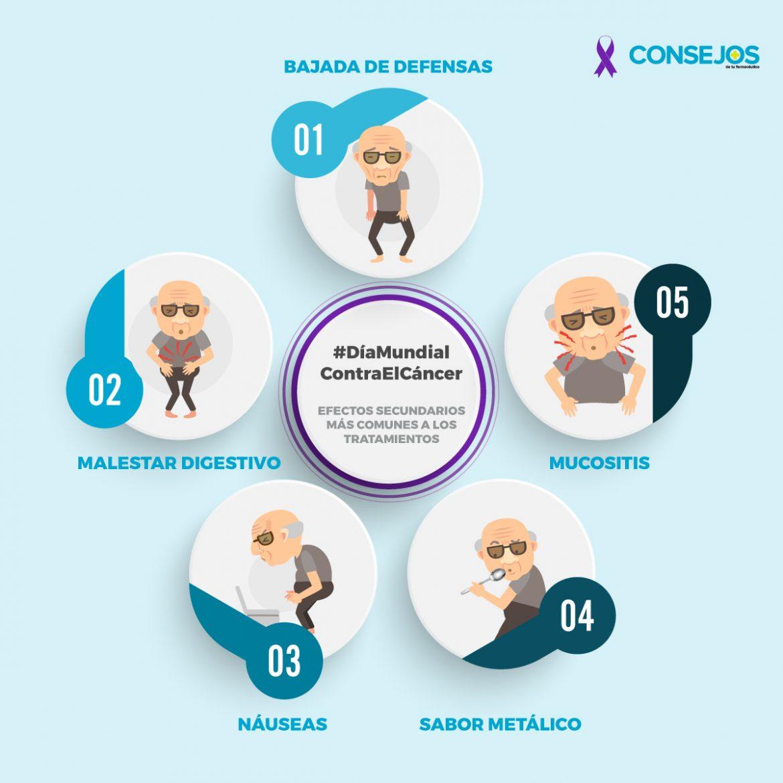 Cáncer: efectos secundarios más comunes a los tratamientos