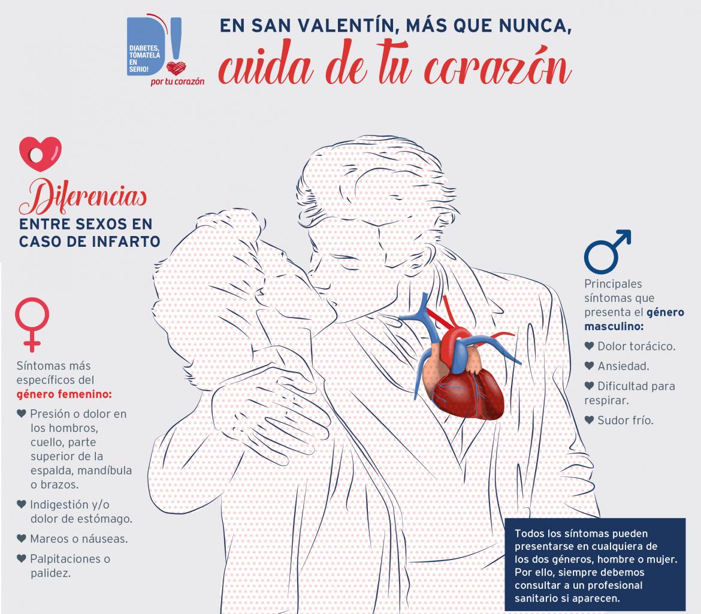 En caso de infarto, hombres y mujeres pueden presentar síntomas distintos