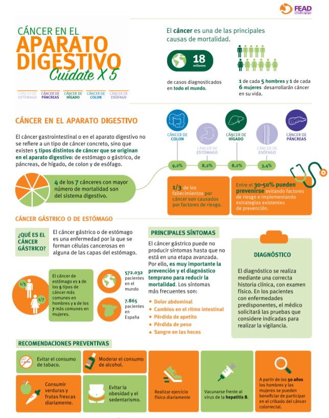 cánceres del aparato digestivo
